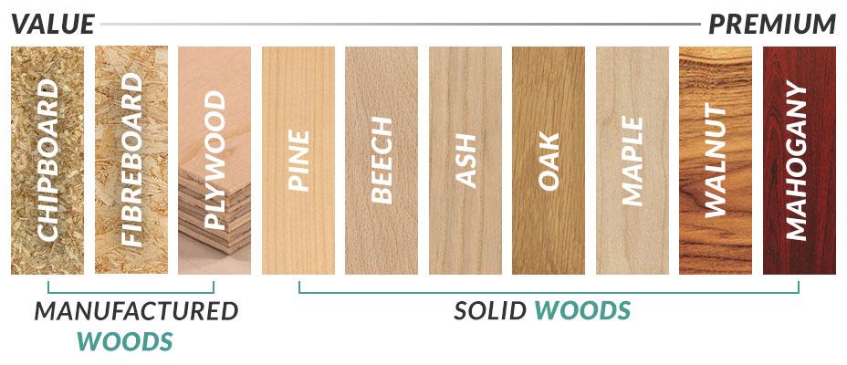 Types of Wood Grains